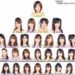 第1回AKB48選抜総選挙 ランクインメンバーの自宅まとめ